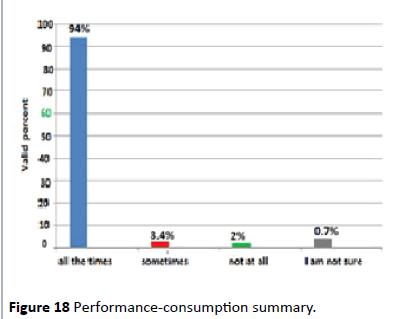 hiv-Performance-consumption